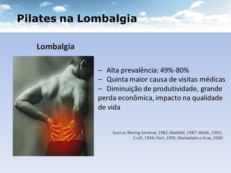 Pilates na Lombalgia Lombalgia Alta prevalência: 49%-80%