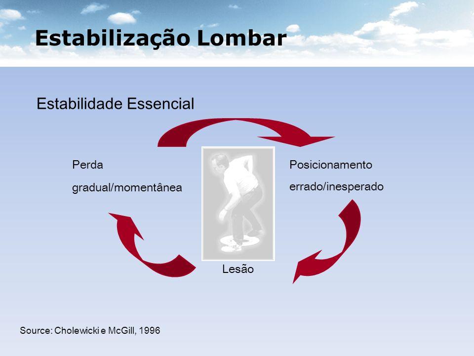 Estabilização Lombar Estabilidade Essencial