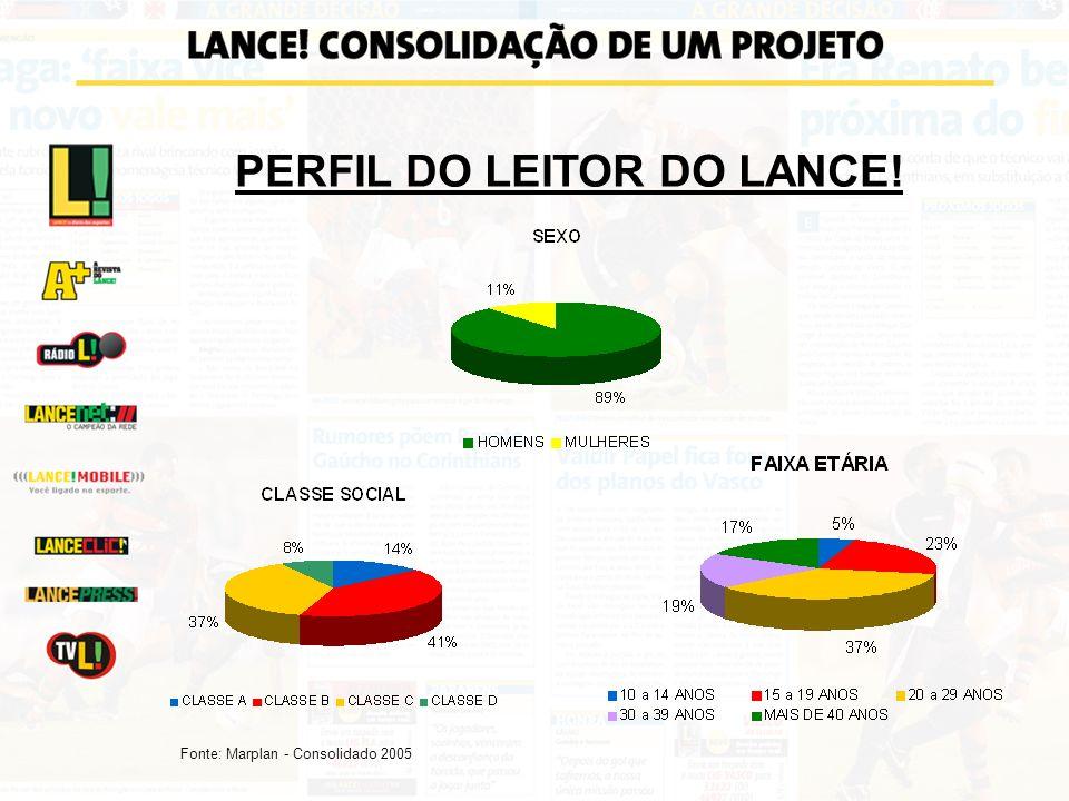 PERFIL DO LEITOR DO LANCE!