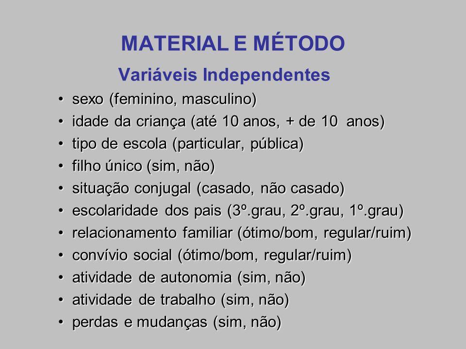 MATERIAL E MÉTODO Variáveis Independentes sexo (feminino, masculino)