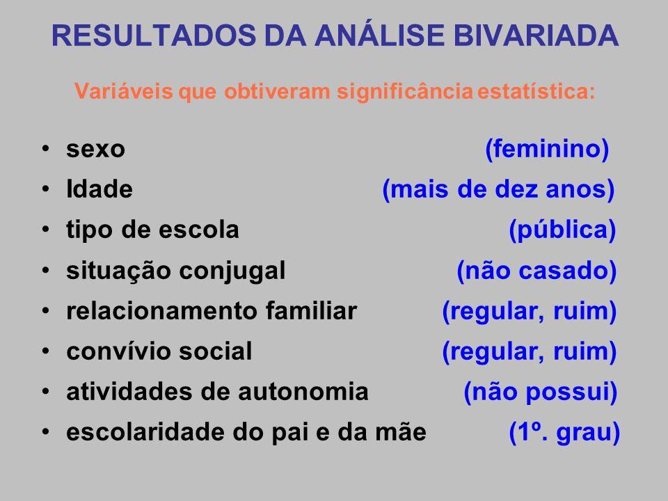 RESULTADOS DA ANÁLISE BIVARIADA