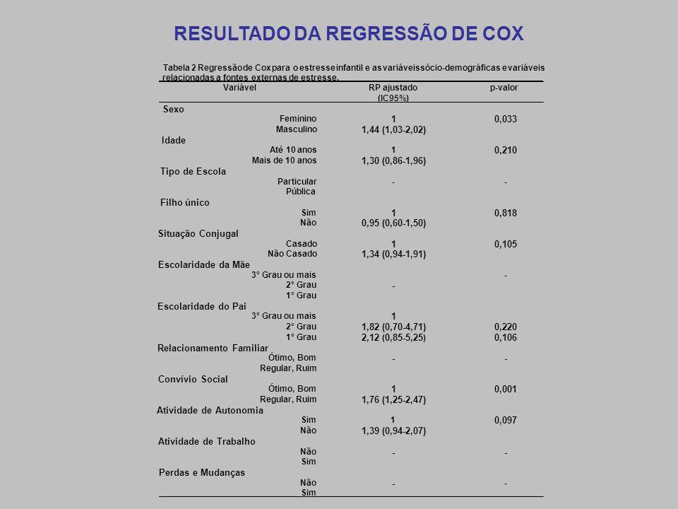 RESULTADO DA REGRESSÃO DE COX