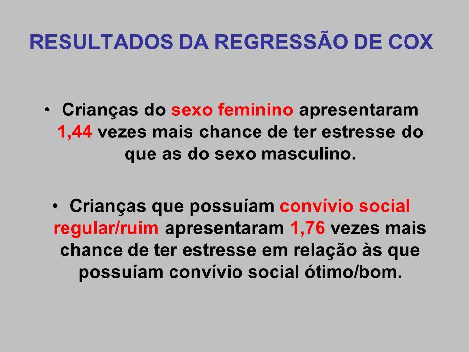 RESULTADOS DA REGRESSÃO DE COX