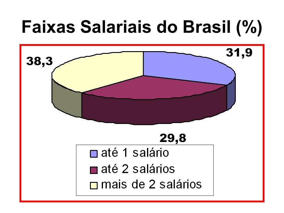 Faixas Salariais do Brasil (%)