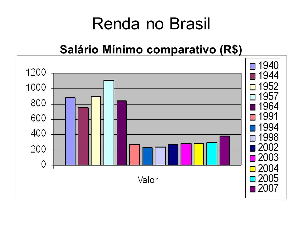 Renda no Brasil Salário Mínimo comparativo (R$)