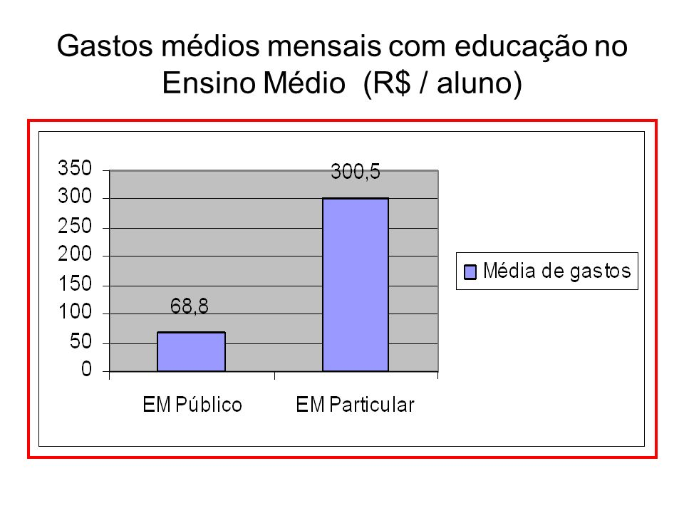 Gastos médios mensais com educação no Ensino Médio (R$ / aluno)