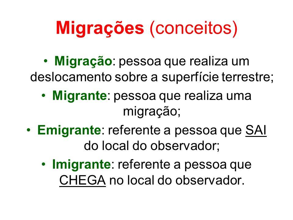 Migrações (conceitos)