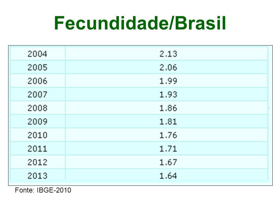 Fecundidade/Brasil Fonte: IBGE-2010