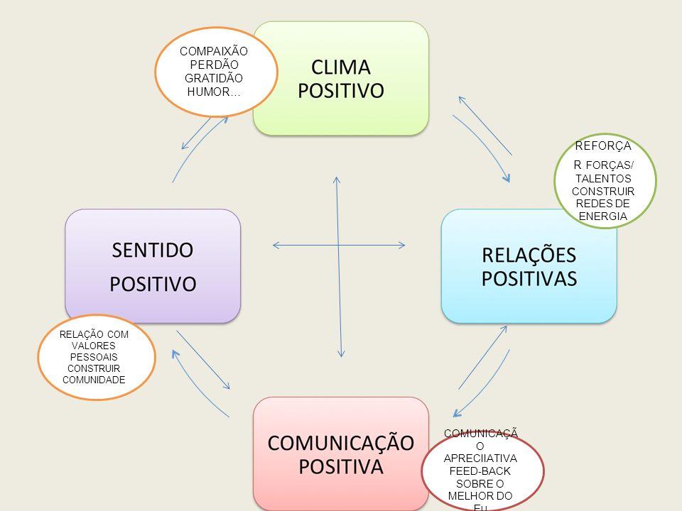 COMPAIXÃO PERDÃO GRATIDÃO HUMOR… REFORÇAR FORÇAS/ TALENTOS
