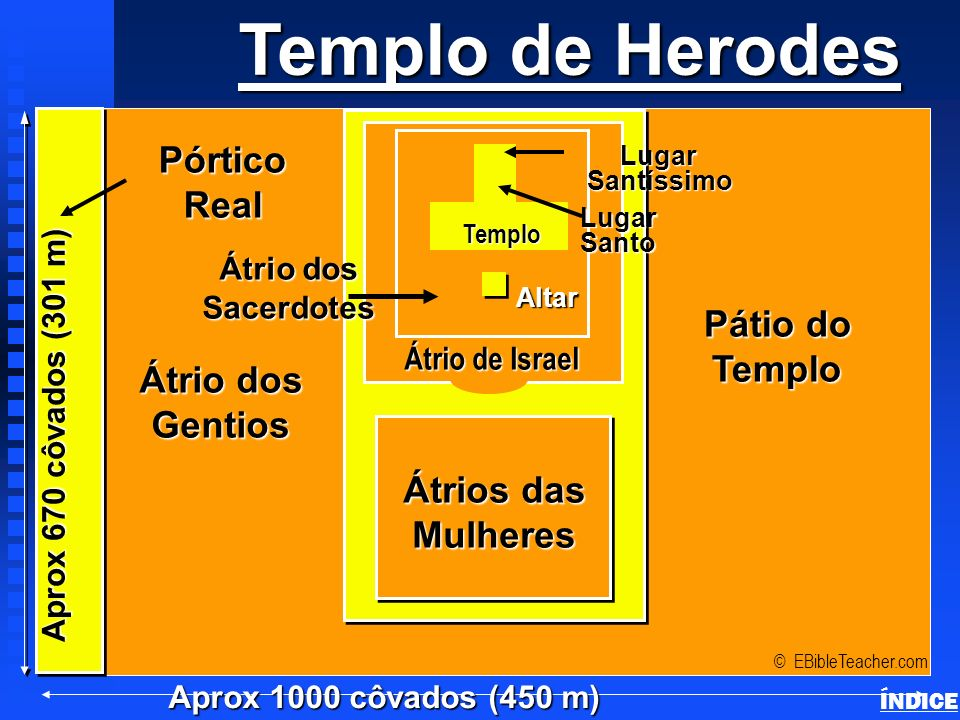 Templo de Herodes Pórtico Real Pátio do Templo Átrio dos Gentios