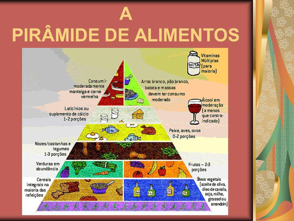 A PIRÂMIDE DE ALIMENTOS