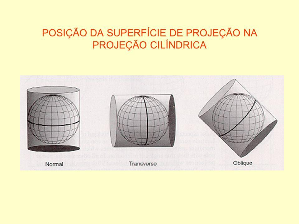 POSIÇÃO DA SUPERFÍCIE DE PROJEÇÃO NA PROJEÇÃO CILÍNDRICA