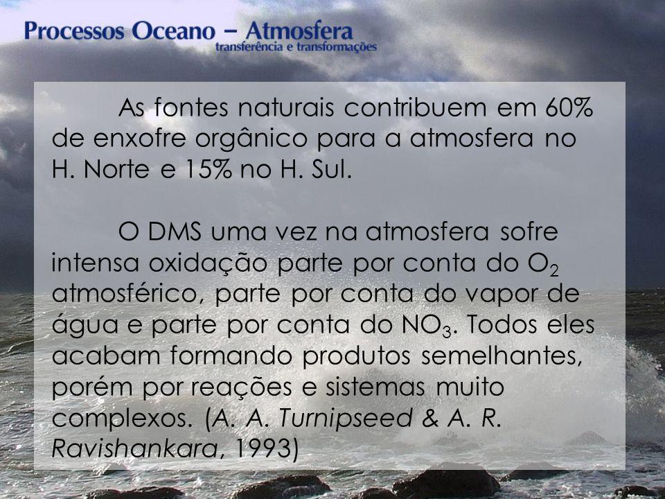 As fontes naturais contribuem em 60% de enxofre orgânico para a atmosfera no H. Norte e 15% no H. Sul.