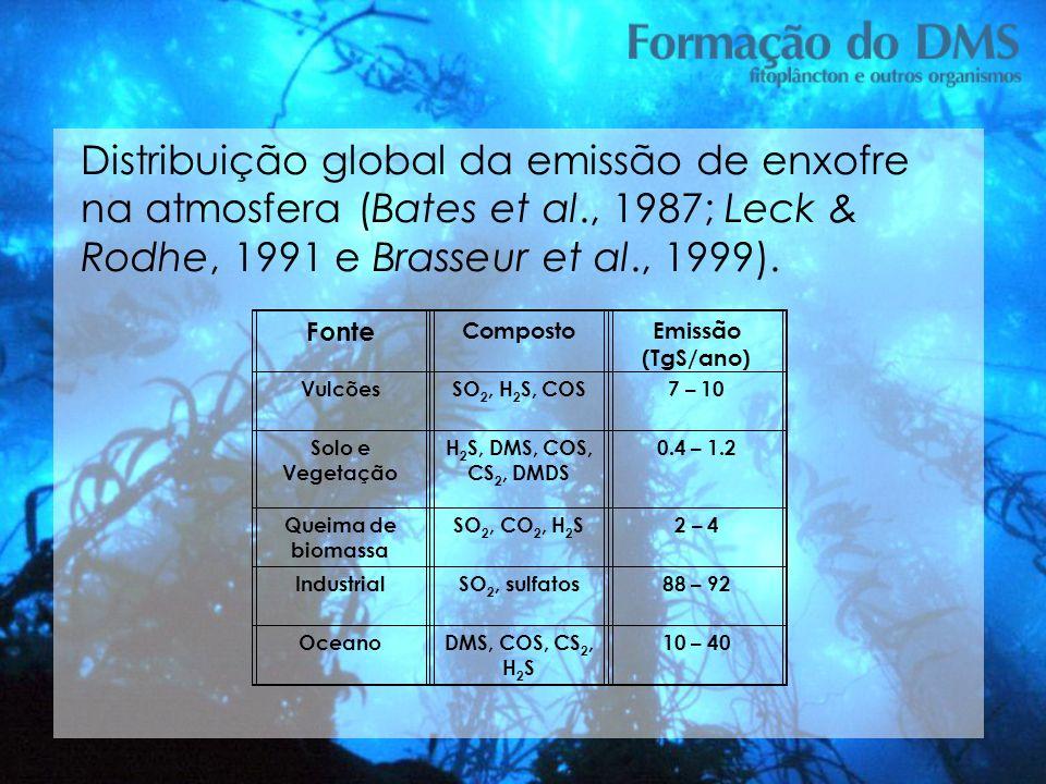 Distribuição global da emissão de enxofre na atmosfera (Bates et al