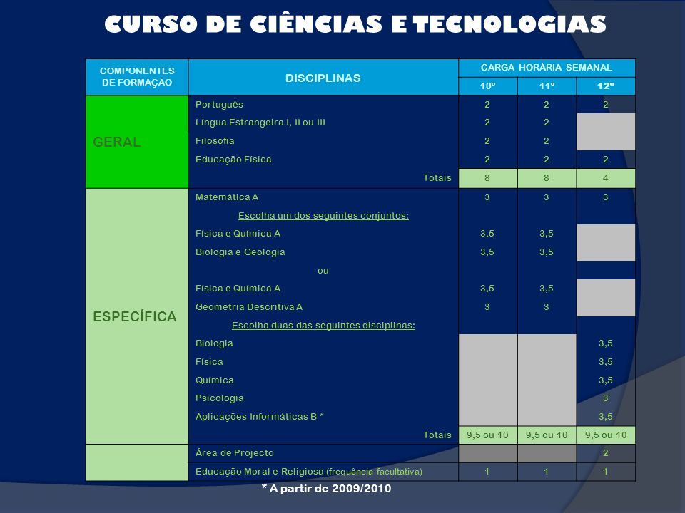 CURSO DE CIÊNCIAS E TECNOLOGIAS