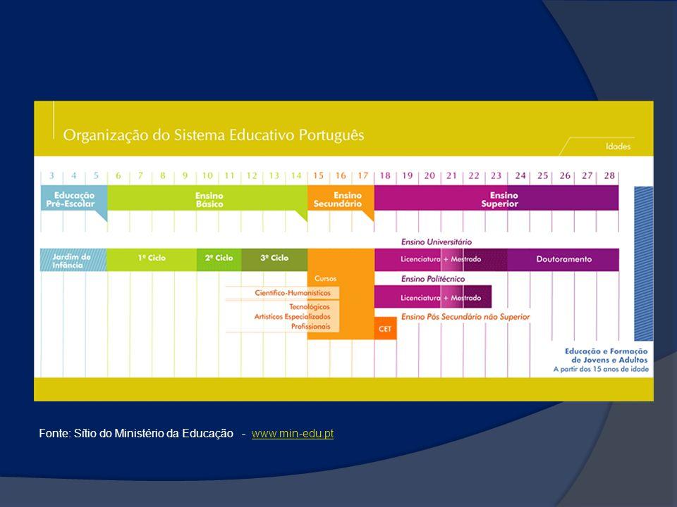 Fonte: Sítio do Ministério da Educação - www.min-edu.pt