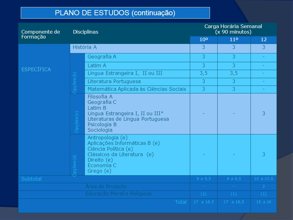 PLANO DE ESTUDOS (continuação)