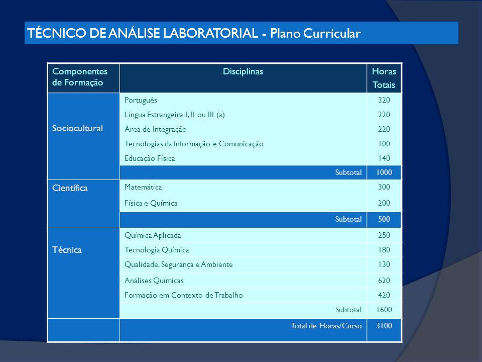 TÉCNICO DE ANÁLISE LABORATORIAL - Plano Curricular