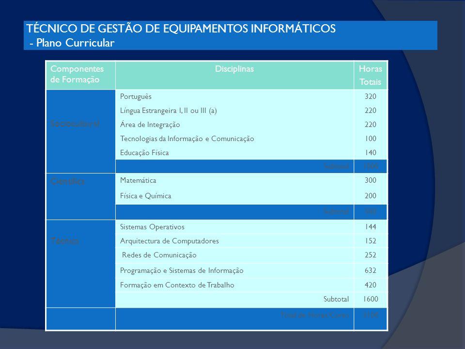 TÉCNICO DE GESTÃO DE EQUIPAMENTOS INFORMÁTICOS - Plano Curricular