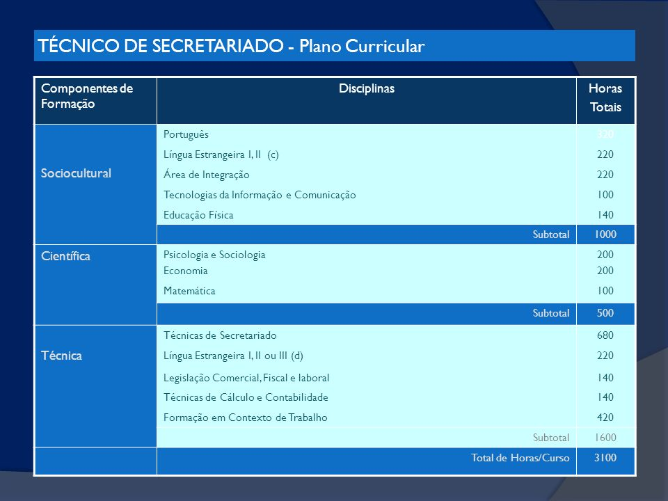 TÉCNICO DE SECRETARIADO - Plano Curricular