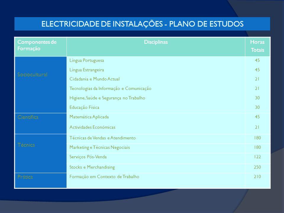 ELECTRICIDADE DE INSTALAÇÕES - PLANO DE ESTUDOS