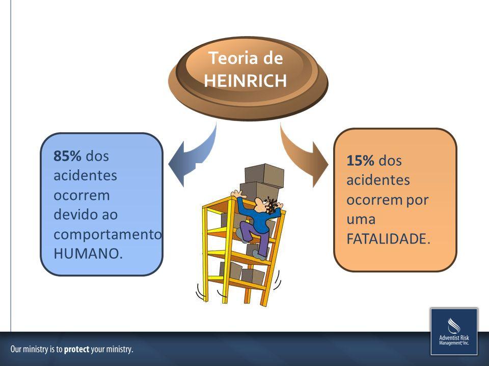 Teoria de HEINRICH 85% dos 15% dos acidentes acidentes ocorrem