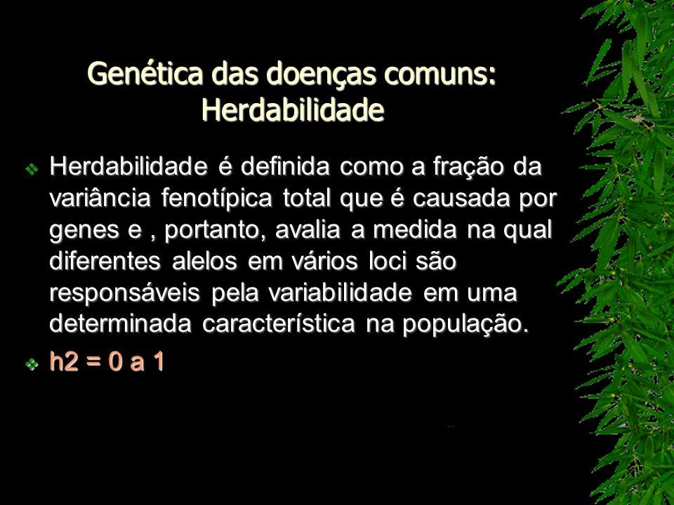 Genética das doenças comuns: Herdabilidade