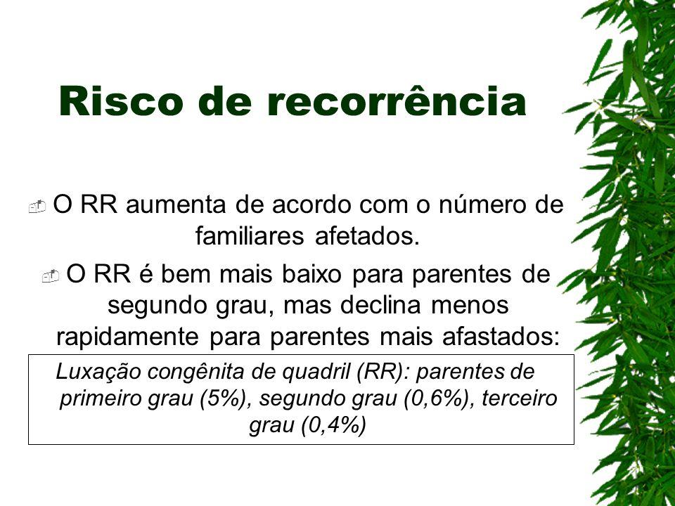 O RR aumenta de acordo com o número de familiares afetados.