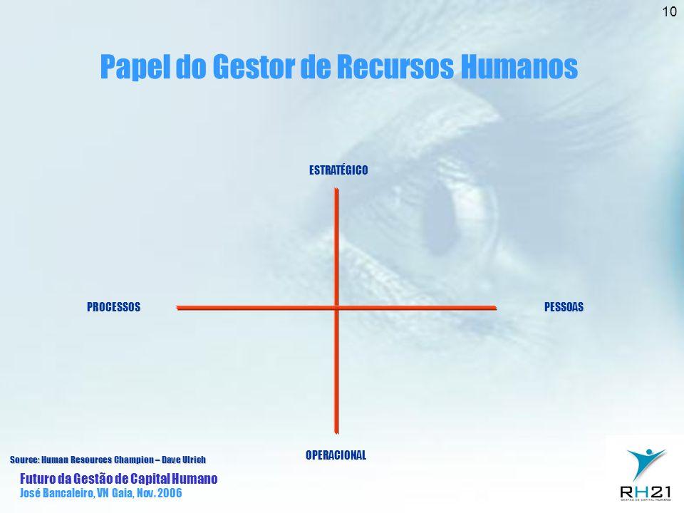 Papel do Gestor de Recursos Humanos