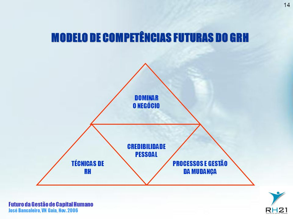 MODELO DE COMPETÊNCIAS FUTURAS DO GRH