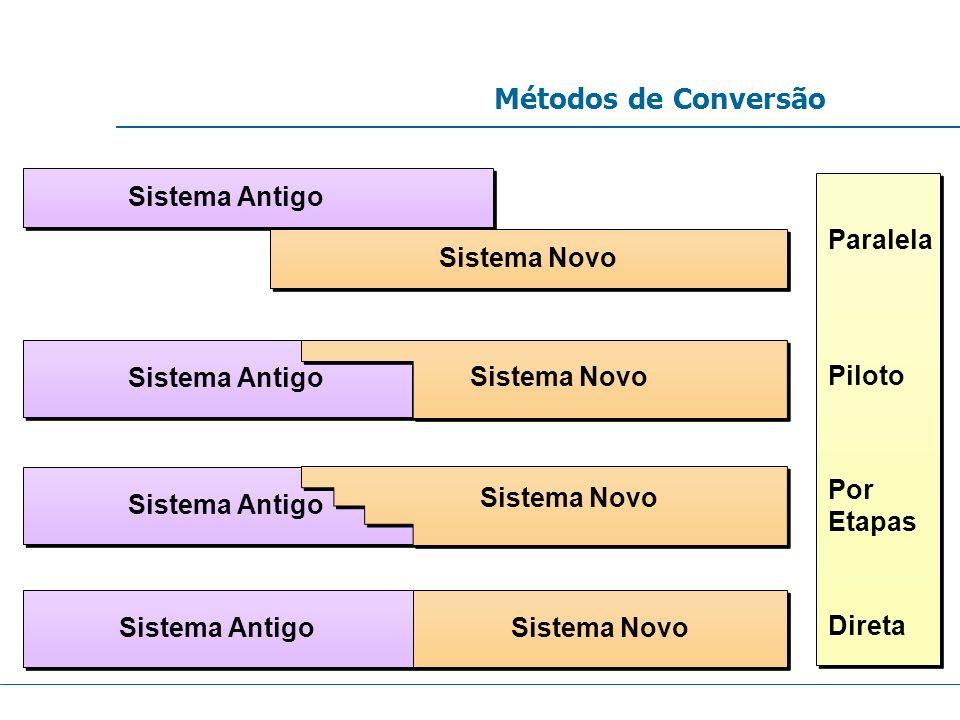 Métodos de Conversão Sistema Antigo Paralela Sistema Novo