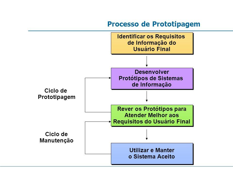 Processo de Prototipagem