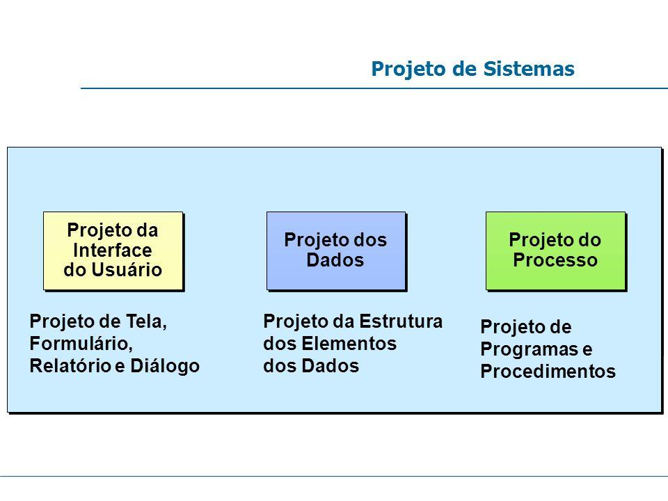 Projeto de Sistemas Projeto da Interface do Usuário Projeto dos Dados
