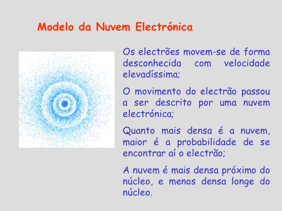 Modelo da Nuvem Electrónica