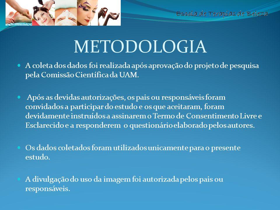 METODOLOGIA A coleta dos dados foi realizada após aprovação do projeto de pesquisa pela Comissão Científica da UAM.