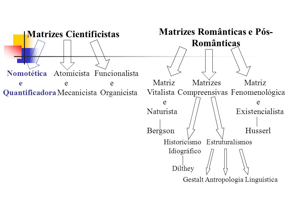 Matrizes Românticas e Pós-Românticas