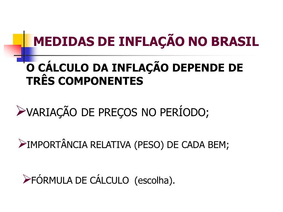 MEDIDAS DE INFLAÇÃO NO BRASIL
