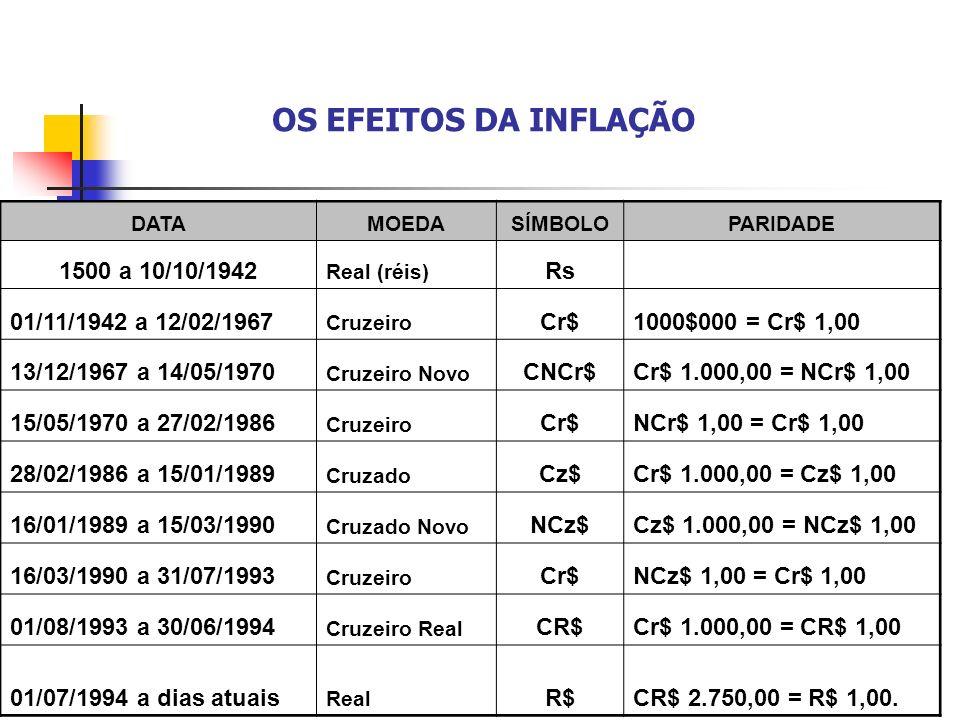 OS EFEITOS DA INFLAÇÃO 1500 a 10/10/1942 Rs 01/11/1942 a 12/02/1967