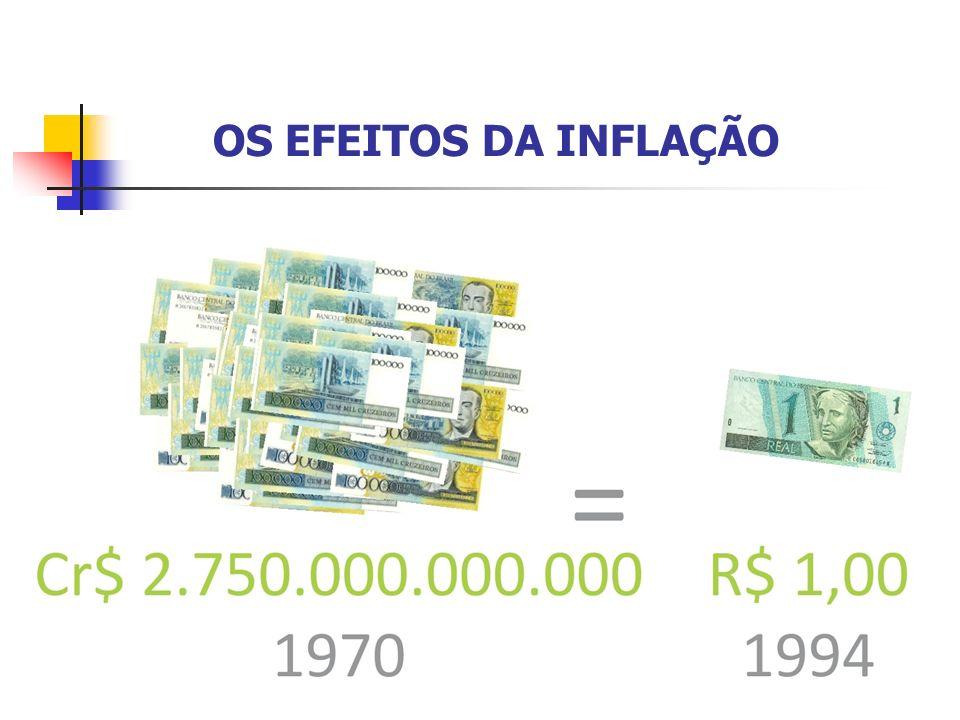 (1970 – 1994) – Desvalorização de mais de 99,9%.
