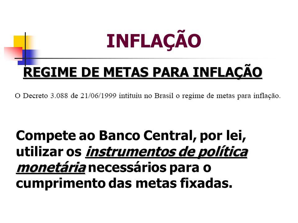 INFLAÇÃO REGIME DE METAS PARA INFLAÇÃO