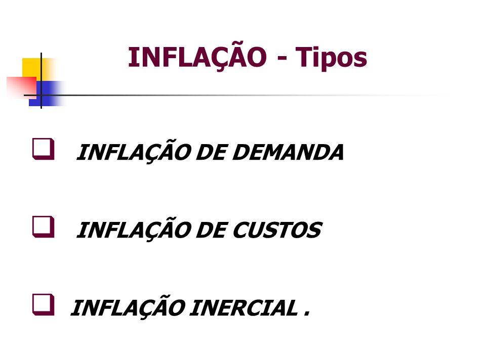 INFLAÇÃO - Tipos INFLAÇÃO DE DEMANDA INFLAÇÃO DE CUSTOS