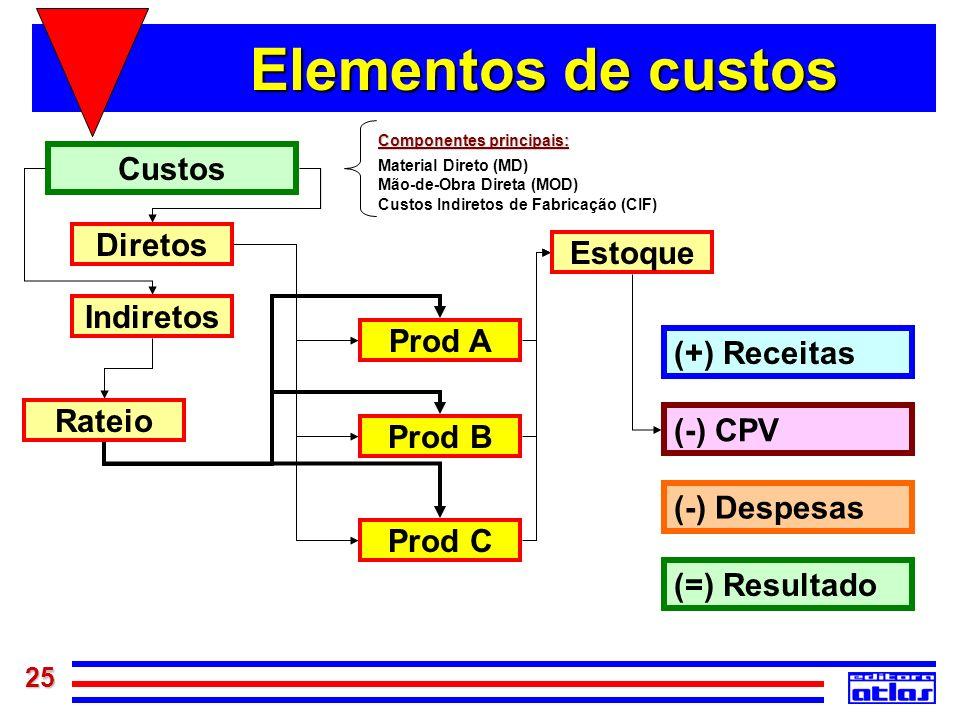 Elementos de custos Custos Diretos Estoque Indiretos Prod A