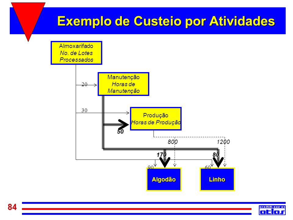 Exemplo de Custeio por Atividades
