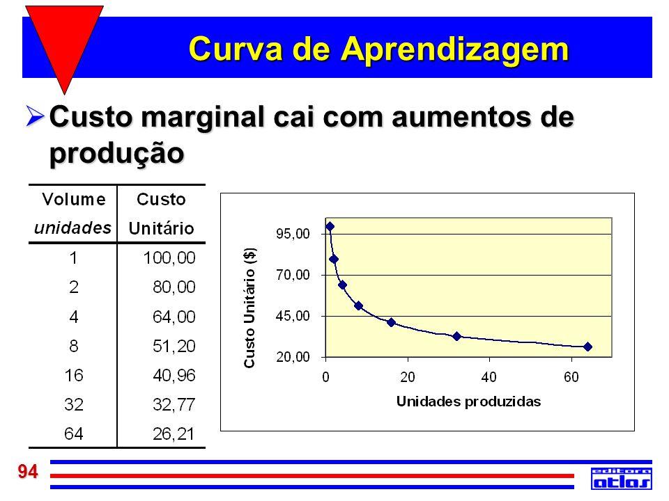 Curva de Aprendizagem Custo marginal cai com aumentos de produção