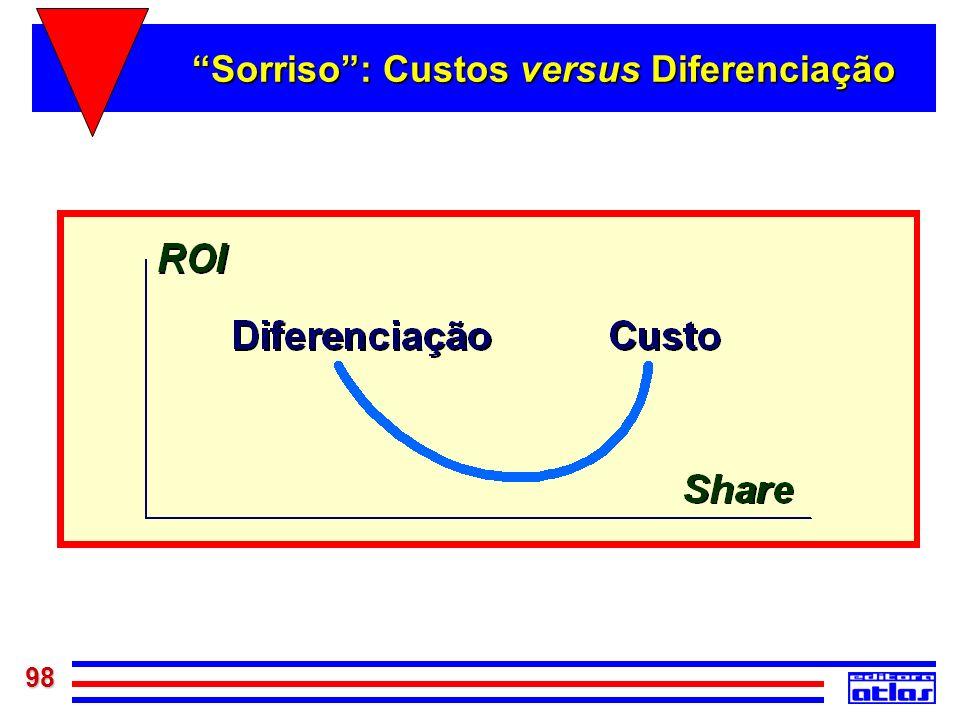 Sorriso : Custos versus Diferenciação
