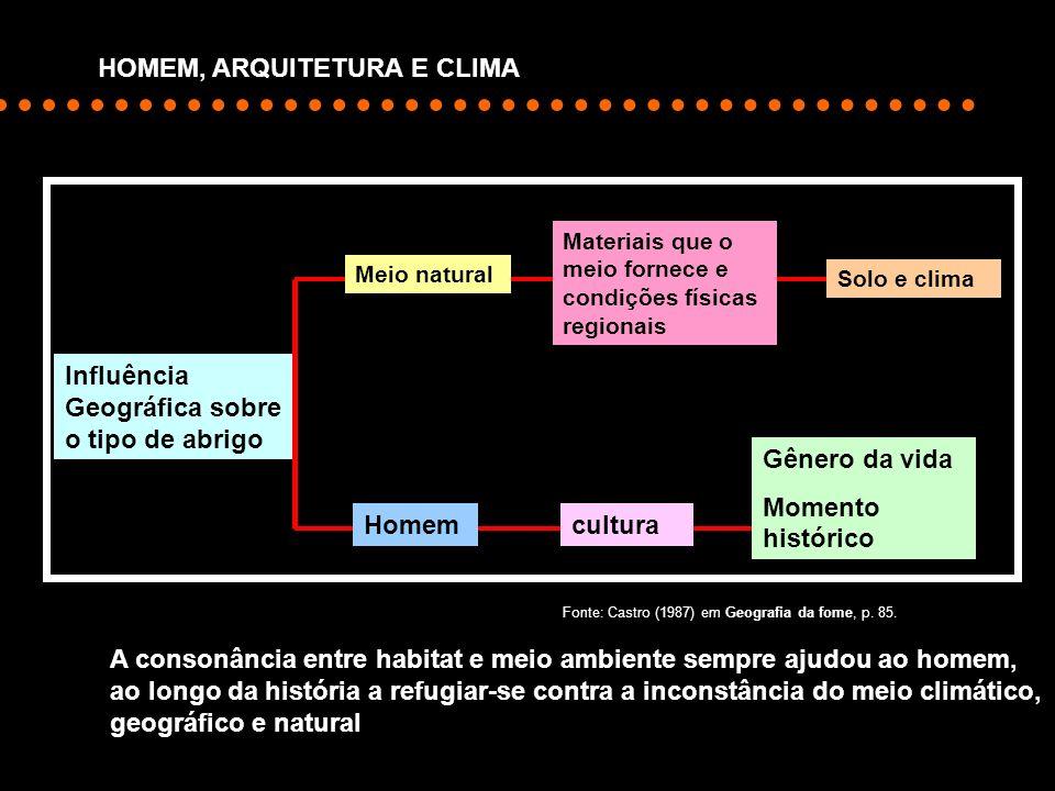 HOMEM, ARQUITETURA E CLIMA
