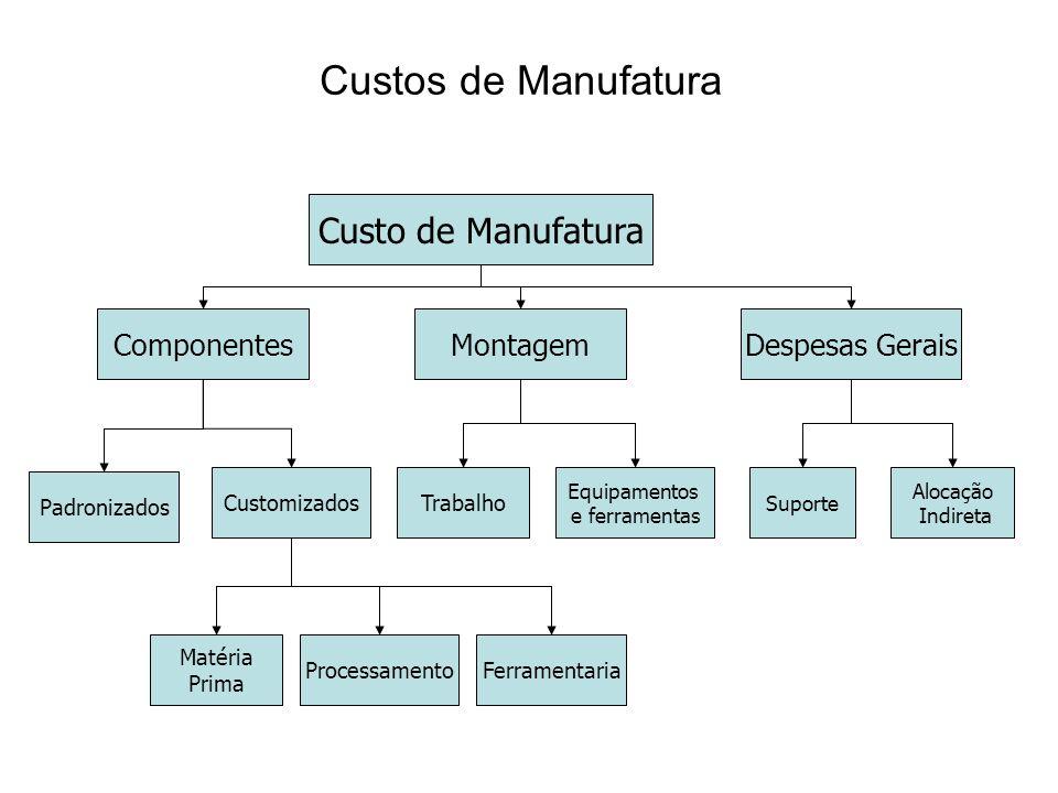 Custos de Manufatura Custo de Manufatura Componentes Montagem