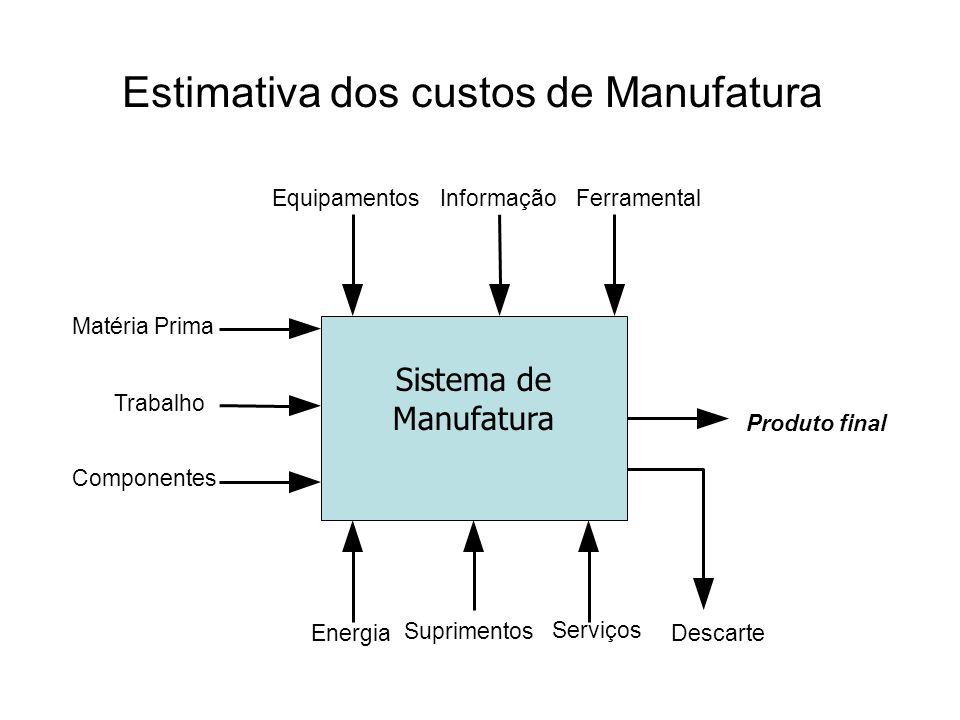 Estimativa dos custos de Manufatura