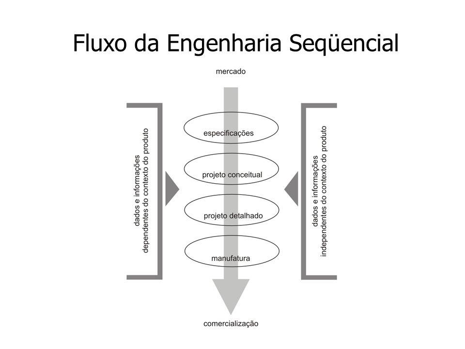Fluxo da Engenharia Seqüencial