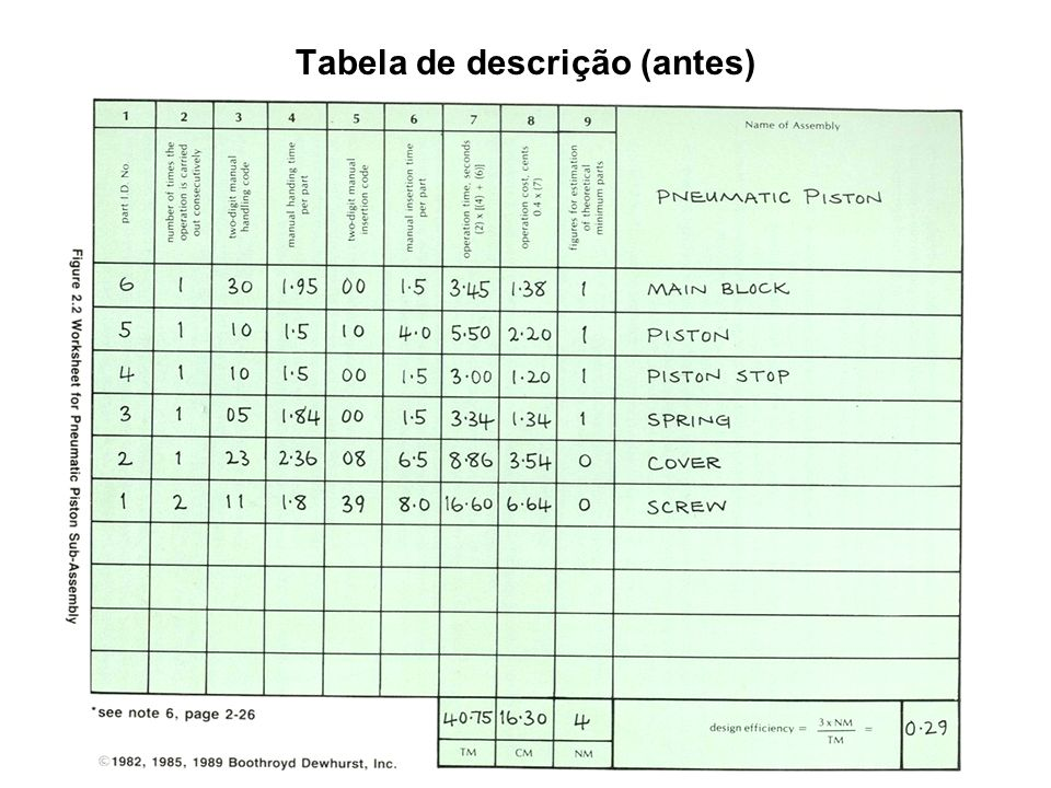 Tabela de descrição (antes)